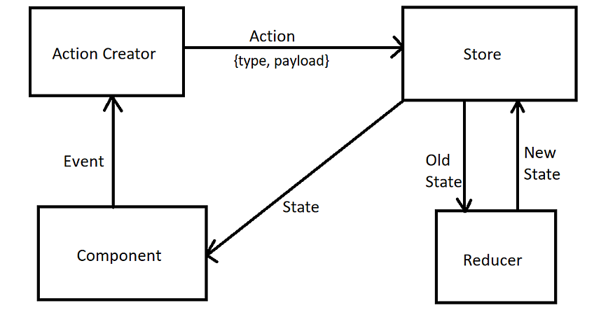 State Management in React Apps